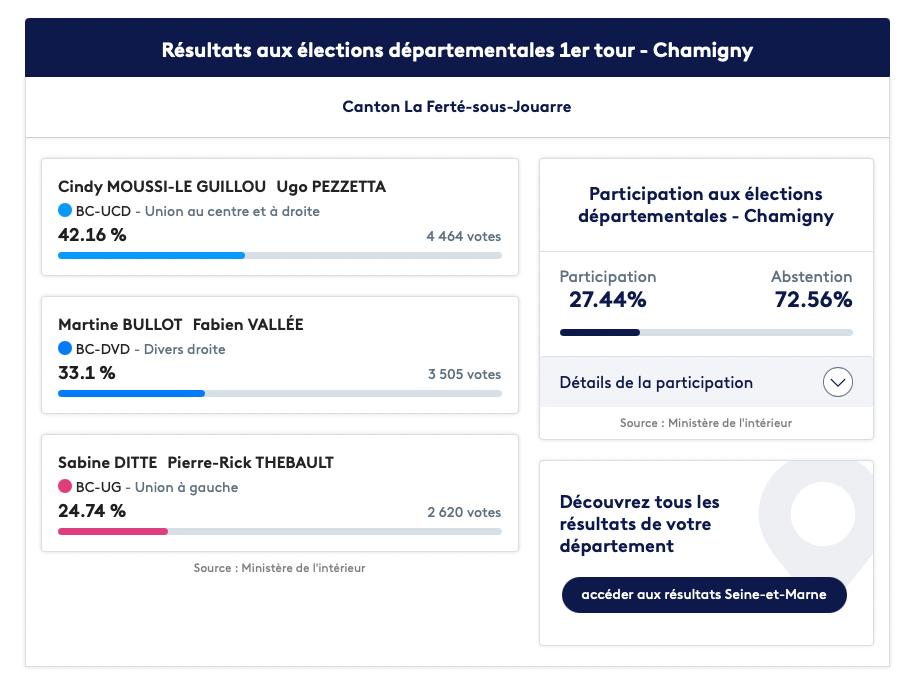 Résultat du premier tour des départementales dans le canton de La Ferté-sous-Jouarre - Chamigny
