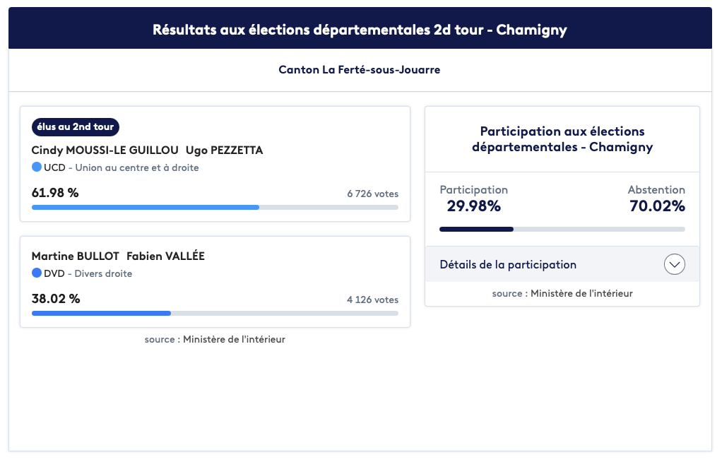 Résultats aux élections départementales 2d tour - Chamigny