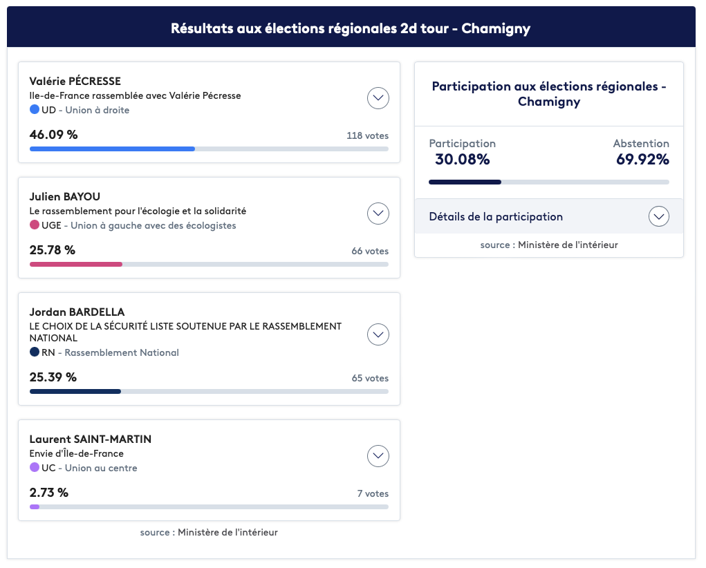 Résultats aux élections régionales 2d tour - Chamigny