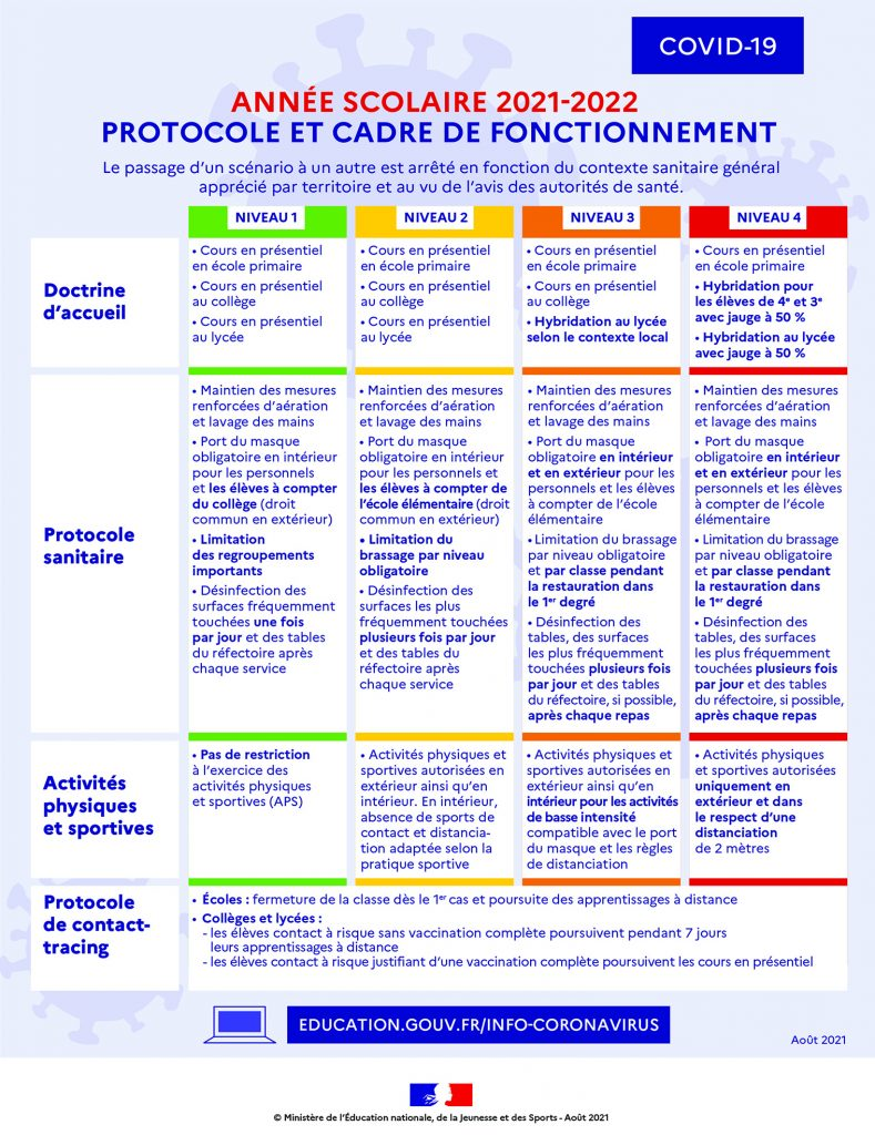 Année scolaire 2021 - 2022 - Protocole et cadre de fonctionnement